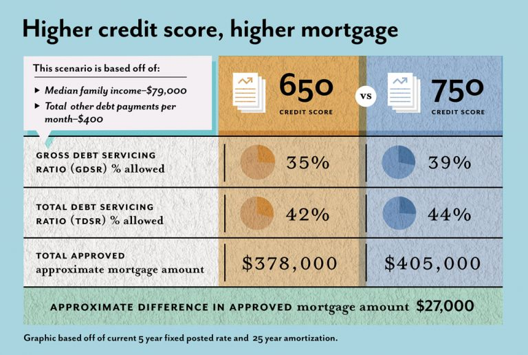 Credit Score Determines Your Mortgage Amount